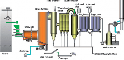 Hazardous Waste Rotary Kiln